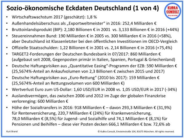 2018-07-01_KuBra Consult - Sozio-ökonomische Eckdaten Deutschland 2016-17 - Folie 01