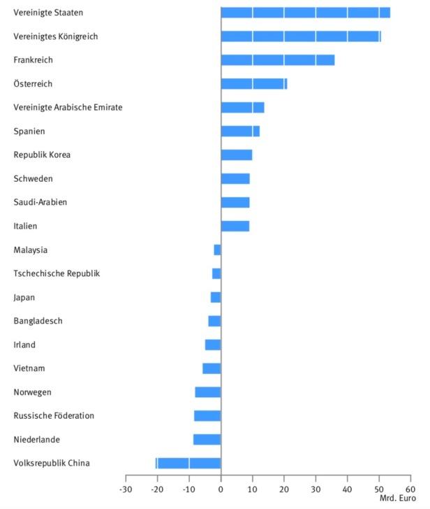 Deutsche Handelspartner mit den höchsten positiven und negativen Handelsbilanzen in 2015