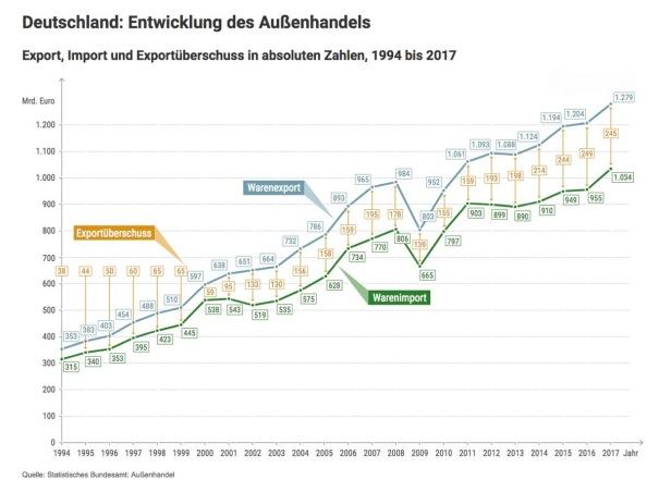 Entwicklung des deutschen Außenhandels zwischen 1994 und 2017